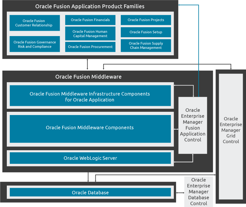 Oracle Fusion Applications Oracle Fusion Applications Oracle Fusion Applications architecture
